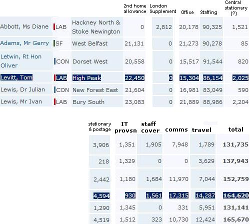 Tom Levitt expenses 2007-2008